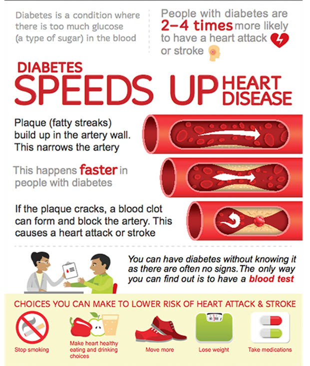 Video on Causes of Diabetes-Related Heart Disease